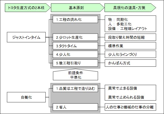 TPS_tree