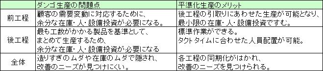 平準化表png