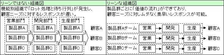 リーンな組織図