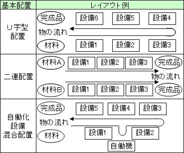 工程順の設備配置3基本型