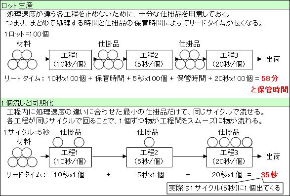 工程の流れ化(1個流しと同期化)