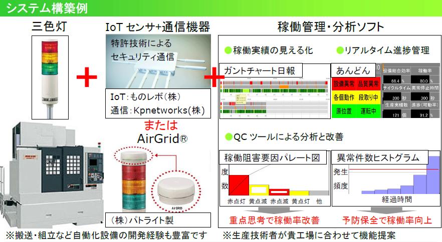 IoTモニタリング事例