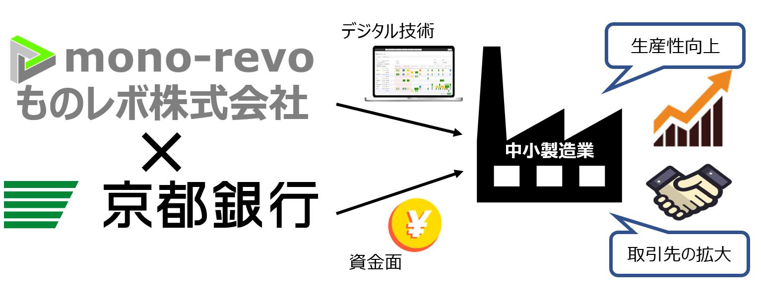 京都銀行xものレボ提携イメージ